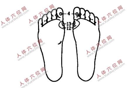手脚穴位按摩法,可治愈荨麻疹!