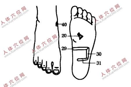 坚持手脚穴位按摩可治好过敏性肠炎